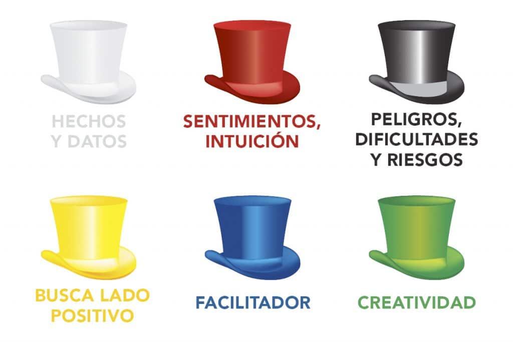Los 6 sombreros para pensar